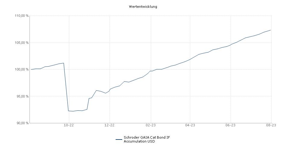 Schroder GAIA Cat Bond IF Accumulation USD Fonds Performance