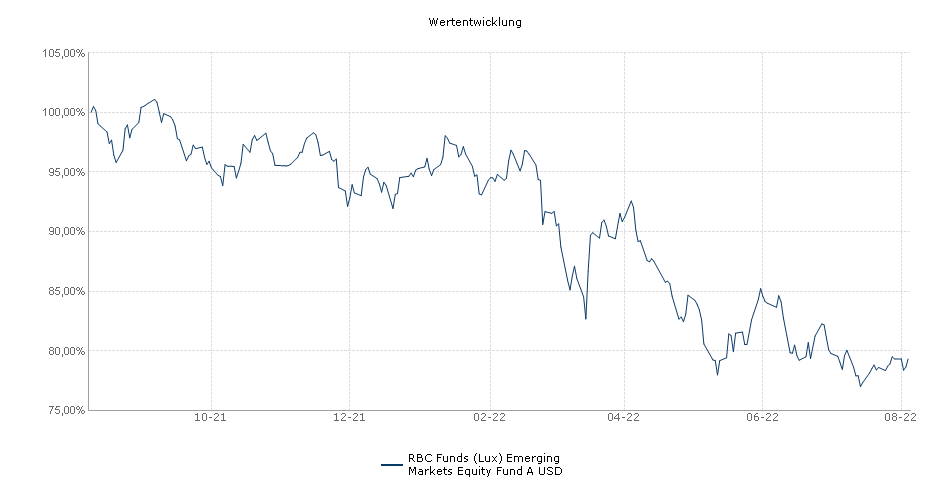 RBC Funds (Lux) Emerging Markets Equity Fund A USD Fonds Performance