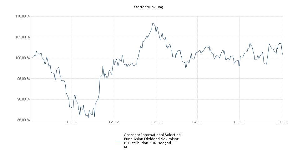 Schroder International Selection Fund Asian Dividend Maximiser B Distribution EUR Hedged M Fonds Performance