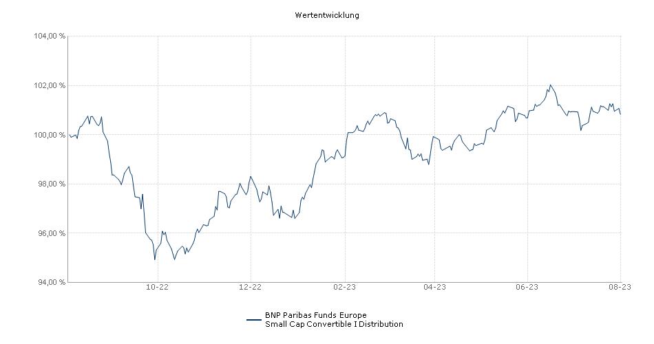 BNP Paribas Funds Europe Small Cap Convertible I Distribution Fonds Performance