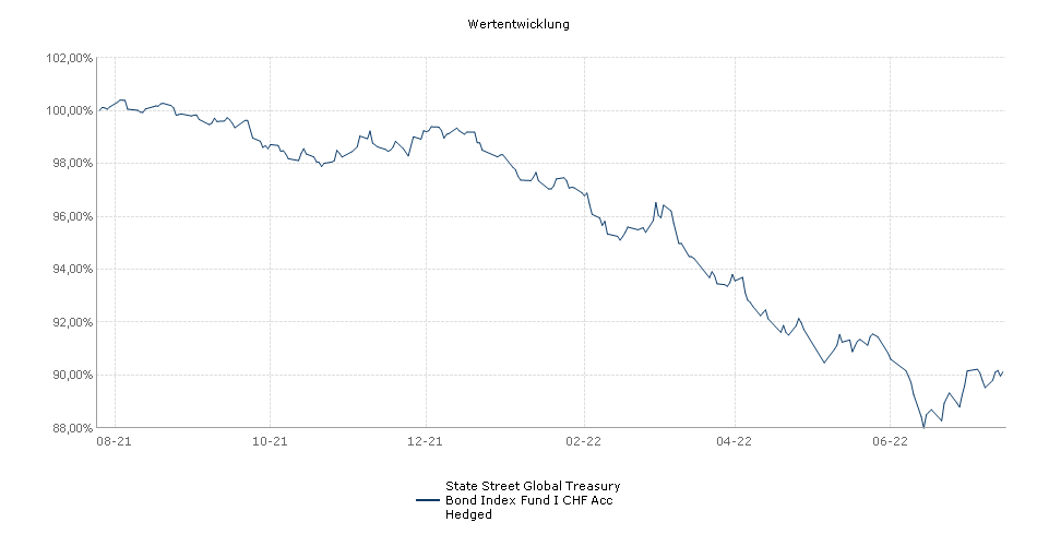 State Street Global Treasury Bond Index Fund I CHF Acc Hedged Fonds Performance