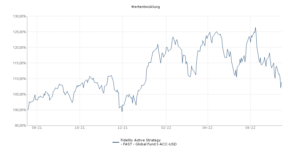 Fidelity Active Strategy - FAST - Global Fund I-ACC-USD Fonds Performance