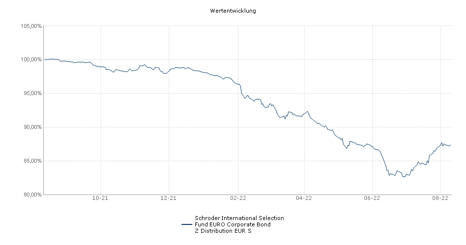 Schroder International Selection Fund EURO Corporate Bond Z Distribution EUR S Fonds Performance