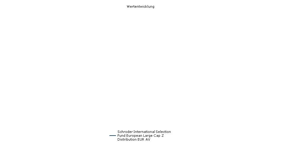 Schroder International Selection Fund European Large Cap Z Distribution EUR AV Fonds Performance