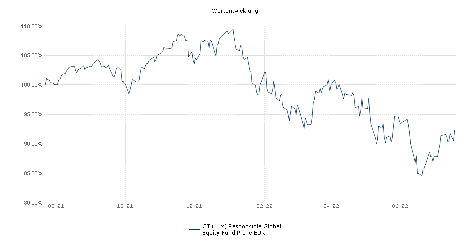BMO Responsible Global Equity Fund R Inc EUR Fonds Performance