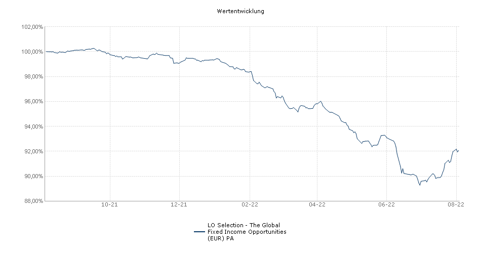 Lombard Odier Selection - The Global Fixed Income Opportunities (EUR) PA Fonds Performance