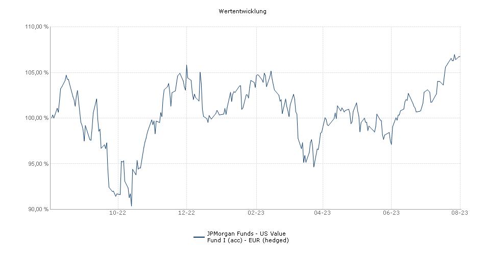 JPMorgan Funds - US Value Fund I (acc) - EUR (hedged) Fonds Performance