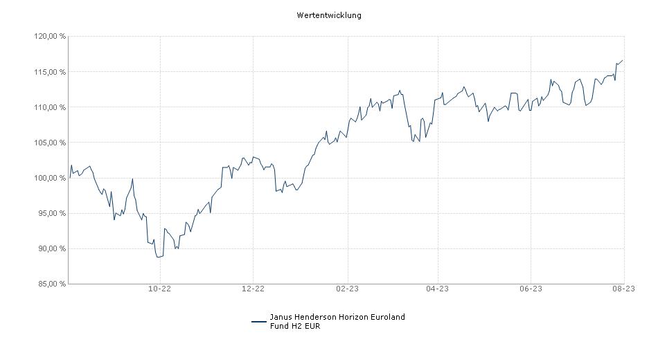 Janus Henderson Horizon Euroland Fund H2 EUR Fonds Performance