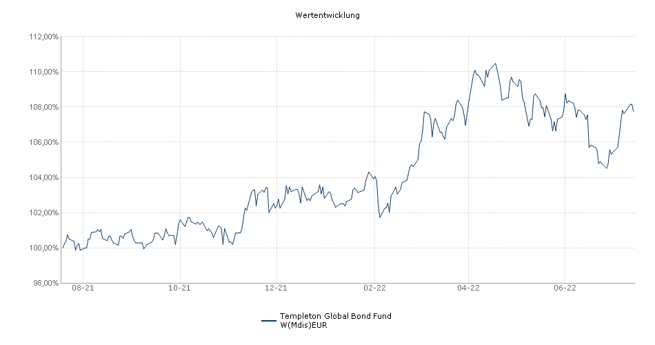 Templeton Global Bond Fund W(Mdis)EUR Fonds Performance