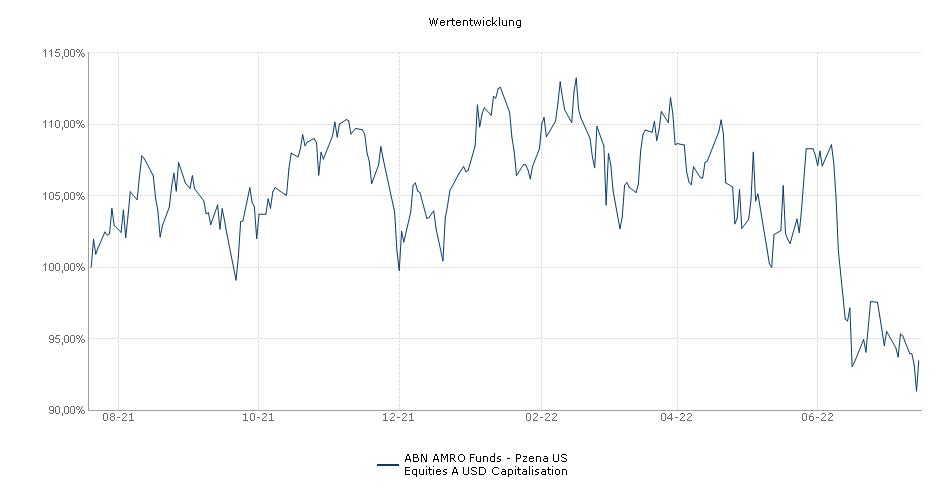 ABN AMRO Funds - Pzena US Equities A USD Capitalisation Fonds Performance