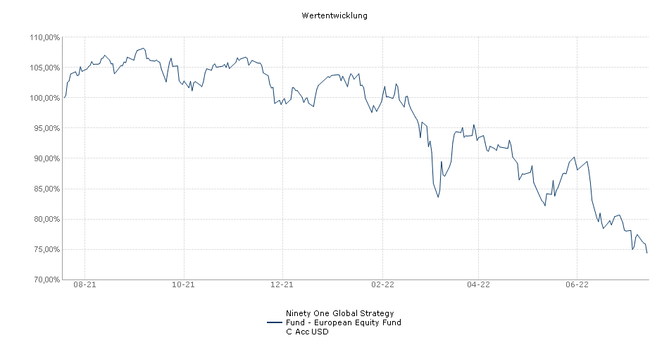 Ninety One Global Strategy Fund - European Equity Fund C Acc USD Fonds Performance