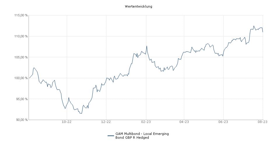 GAM Multibond - Local Emerging Bond GBP R Fonds Performance