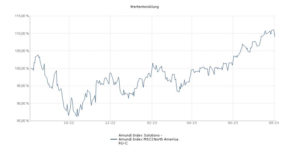 Amundi Index Solutions - Amundi Index MSCI North America RU-C Fonds Performance