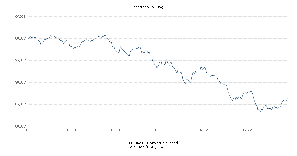Lombard Odier Funds - Convertible Bond Syst. Hdg (USD) MA Fonds Performance