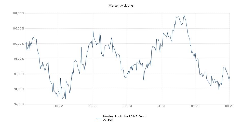 Nordea 1 - Alpha 15 MA Fund AI EUR Fonds Performance