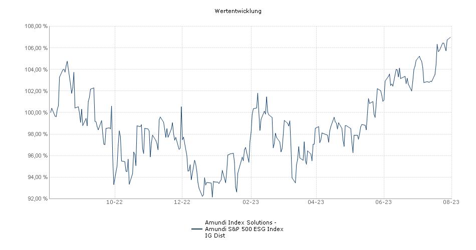 Amundi Index Solutions - Amundi S&P 500 ESG IG-D Fonds Performance