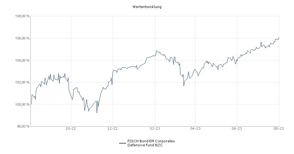FISCH Bond EM Corporates Defensive Fund BZC Fonds Performance