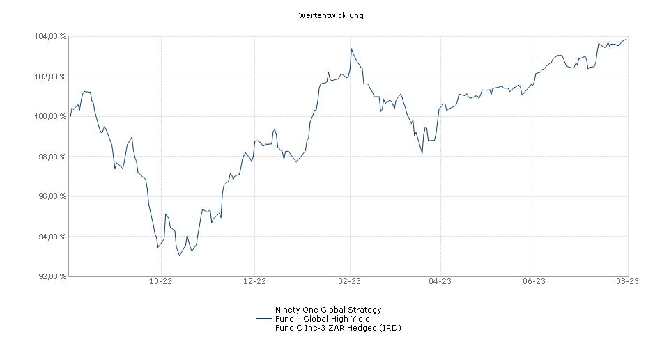 Ninety One Global Strategy Fund - Global High Yield Fund C Inc-3 ZAR Hedged (IRD) Fonds Performance