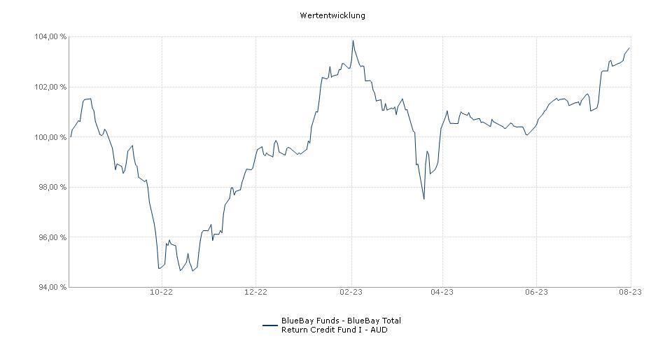 BlueBay Funds - BlueBay Total Return Credit Fund I - AUD Fonds Performance