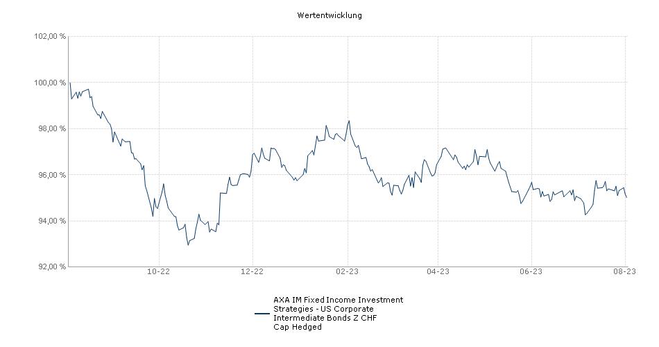 AXA IM Fixed Income Investment Strategies - US Corporate Intermediate Bonds Z CHF Cap Hedged Fonds Performance