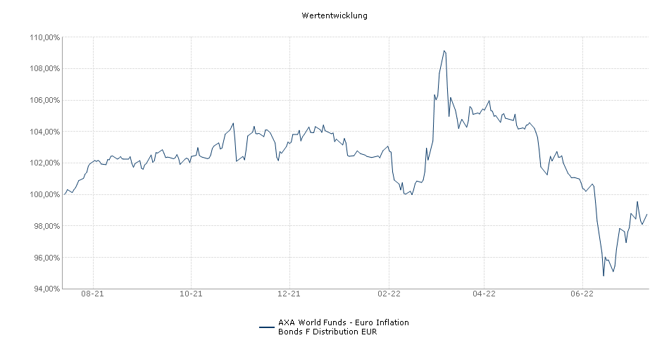 AXA World Funds - Euro Inflation Bonds F Distribution EUR Fonds Performance