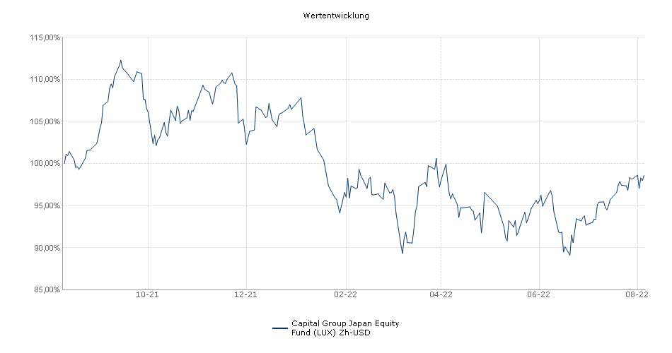 Capital Group Japan Equity Fund (LUX) Zh-USD Fonds Performance