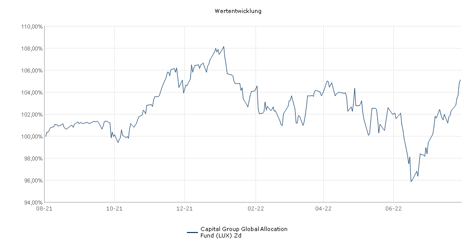 Capital Group Global Allocation Fund (LUX) Zd Fonds Performance