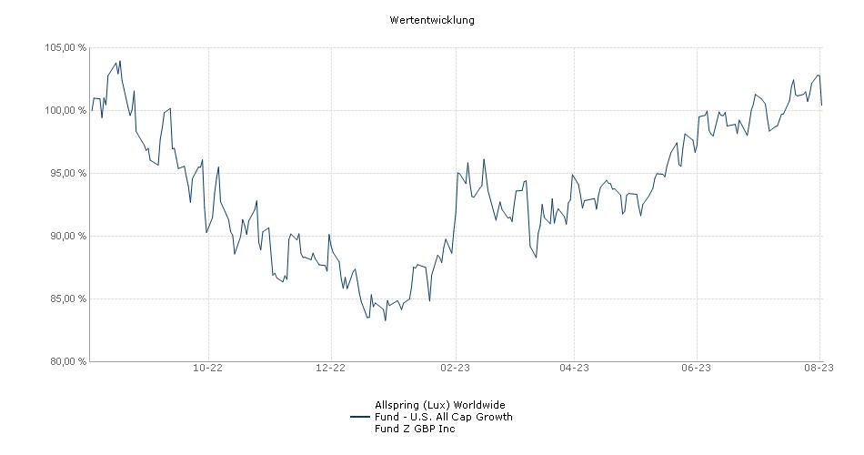 Wells Fargo (Lux) Worldwide Fund - U.S. All Cap Growth Fund Z GBP Inc Fonds Performance
