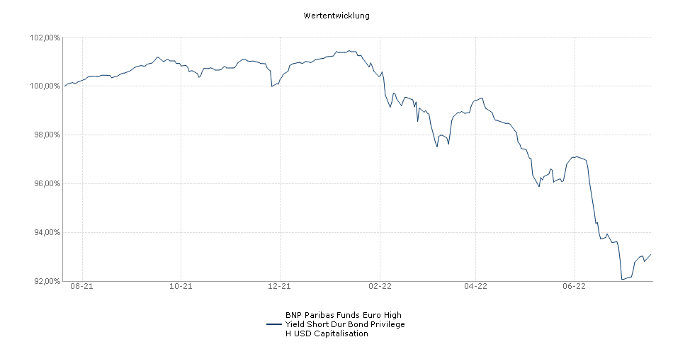 BNP Paribas Funds Euro High Yield Short Dur Bond Privilege H USD Capitalisation Fonds Performance