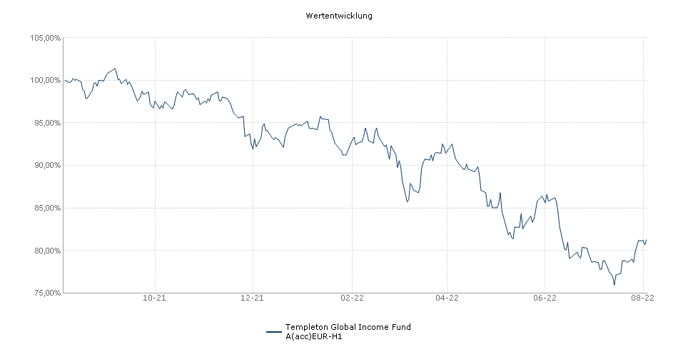 Templeton Global Income Fund A(acc)EUR-H1 Fonds Performance
