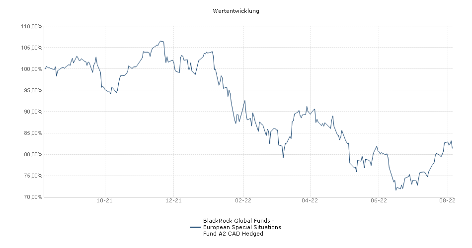 BlackRock Global Funds - European Special Situations Fund A2 CAD Hedged Fonds Performance