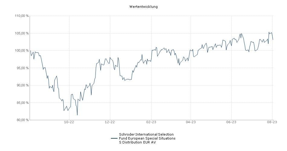 Schroder International Selection Fund European Special Situations S Distribution EUR AV Fonds Performance
