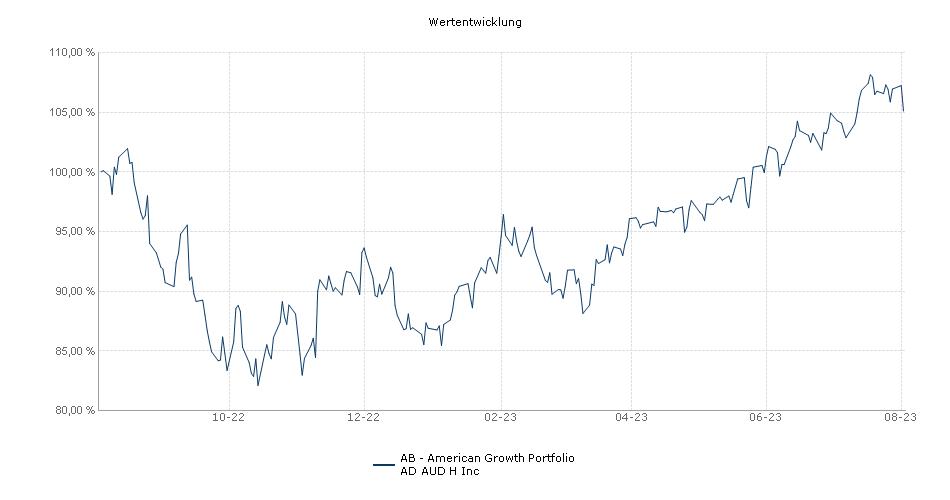 AB - American Growth Portfolio AD AUD H Inc Fonds Performance