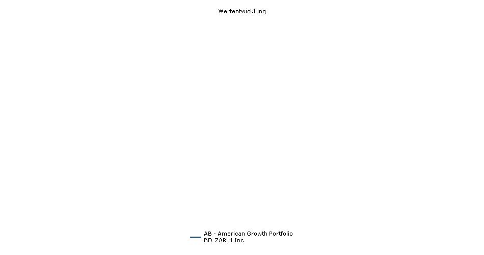 AB - American Growth Portfolio BD ZAR H Inc Fonds Performance