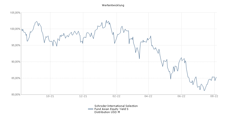 Schroder International Selection Fund Asian Equity Yield S Distribution USD M Fonds Performance
