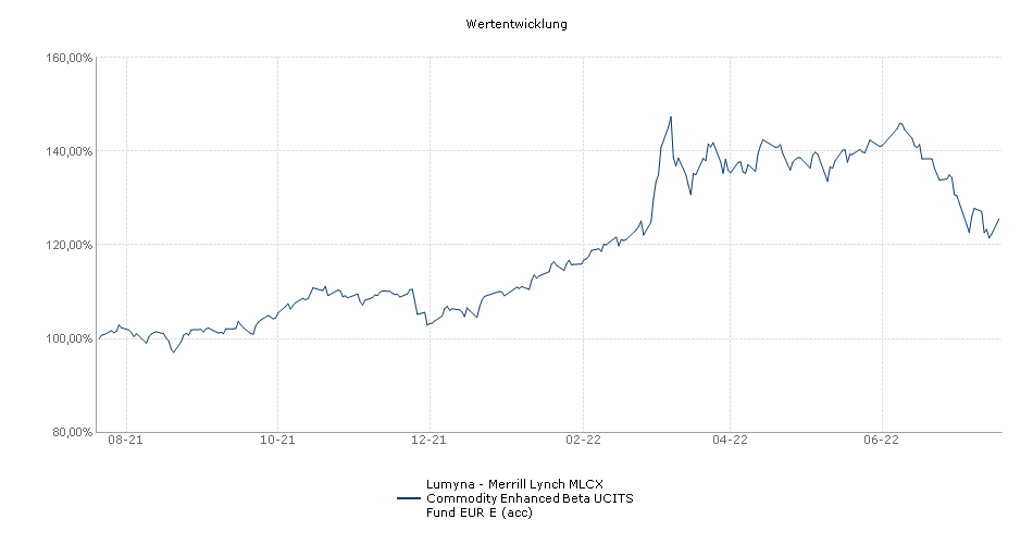 Lumyna - Merrill Lynch MLCX Commodity Enhanced Beta UCITS Fund EUR E (acc) Fonds Performance