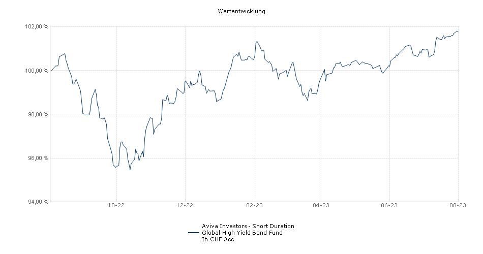 Aviva Investors - Short Duration Global High Yield Bond Fund Ih CHF Acc Fonds Performance