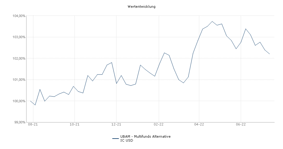 UBAM - Multifunds Alternative IC USD Fonds Performance