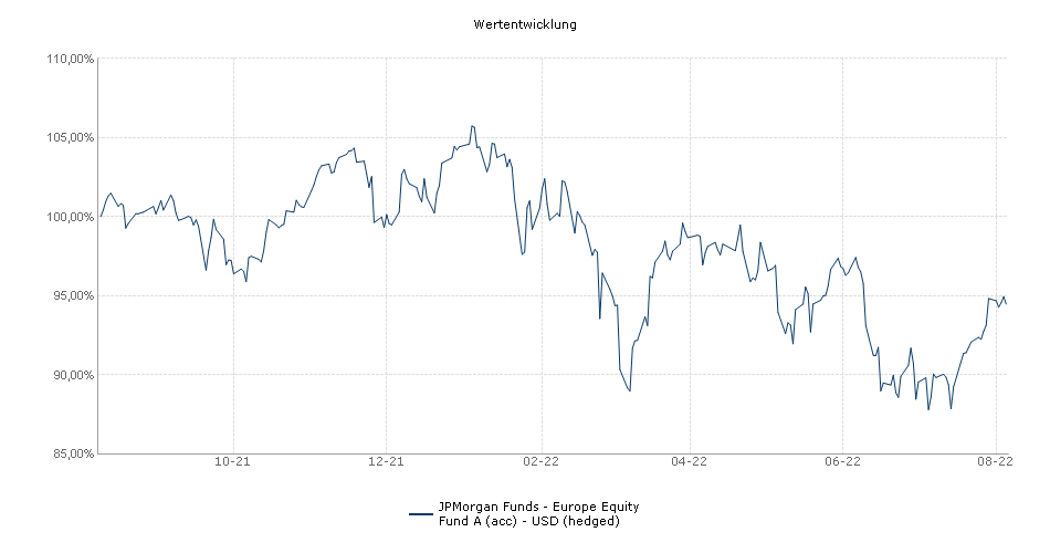 JPMorgan Funds - Europe Equity Fund A (acc) - USD (hedged) Fonds Performance
