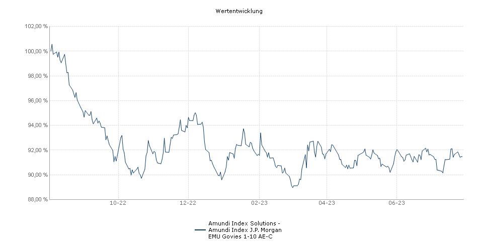 Amundi Index Solutions - Amundi Index J.P. Morgan EMU Govies 1-10 AE-C Fonds Performance