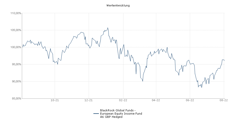 BlackRock Global Funds - European Equity Income Fund A6 GBP Hedged Fonds Performance