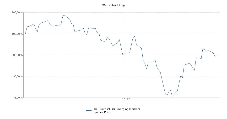 DWS Invest Global Emerging Markets Equities PFC Fonds Performance