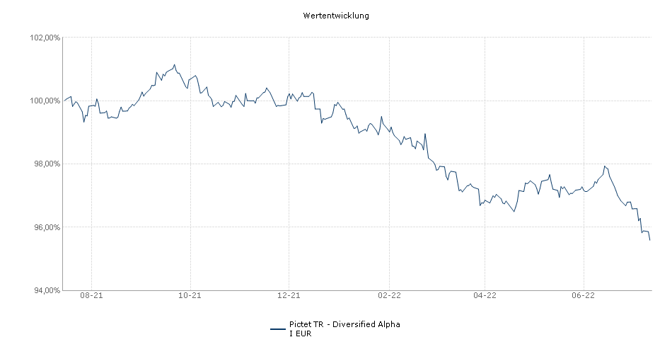 Pictet TR - Diversified Alpha I EUR Fonds Performance