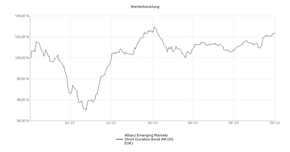 Allianz Emerging Markets Short Duration Bond AM (H2 EUR) Fonds Performance