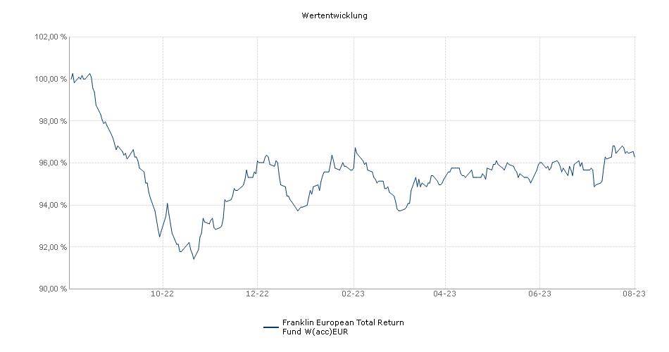 Franklin European Total Return Fund W(acc)EUR Fonds Performance