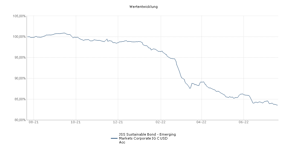 JSS Corporate Bond - Emerging Markets IG C USD Acc Fonds Performance