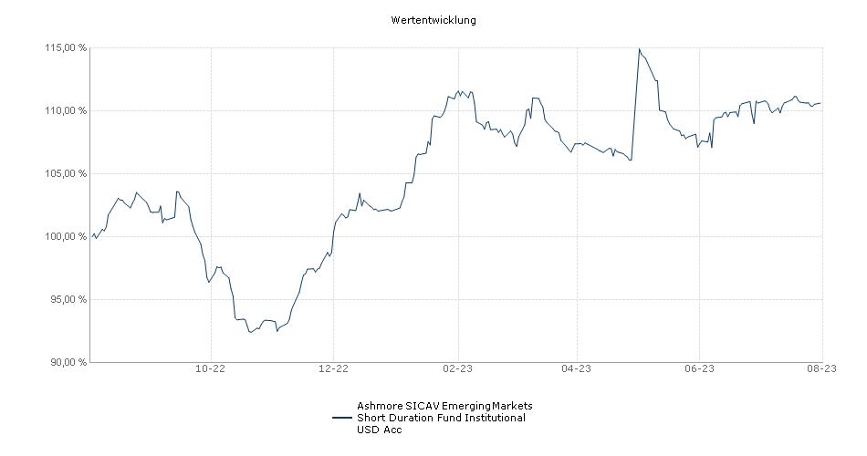 Ashmore SICAV Emerging Markets Short Duration Fund Institutional USD Cap Fonds Performance