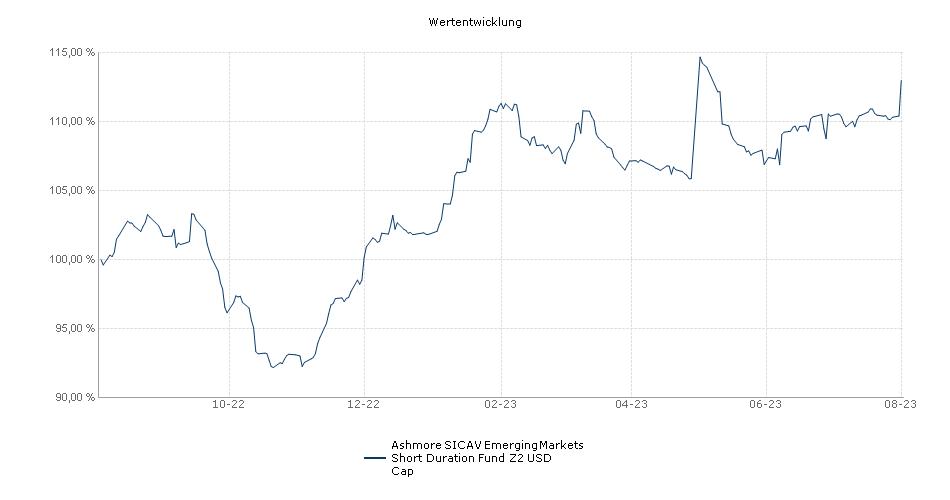 Ashmore SICAV Emerging Markets Short Duration Fund Z2 USD Cap Fonds Performance