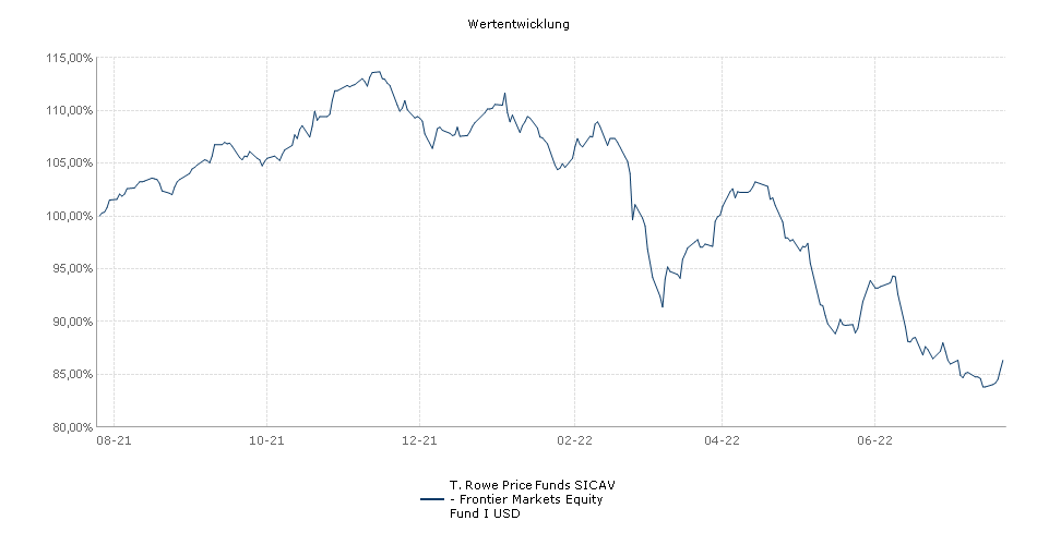 T. Rowe Price Funds SICAV - Frontier Markets Equity Fund I USD Fonds Performance