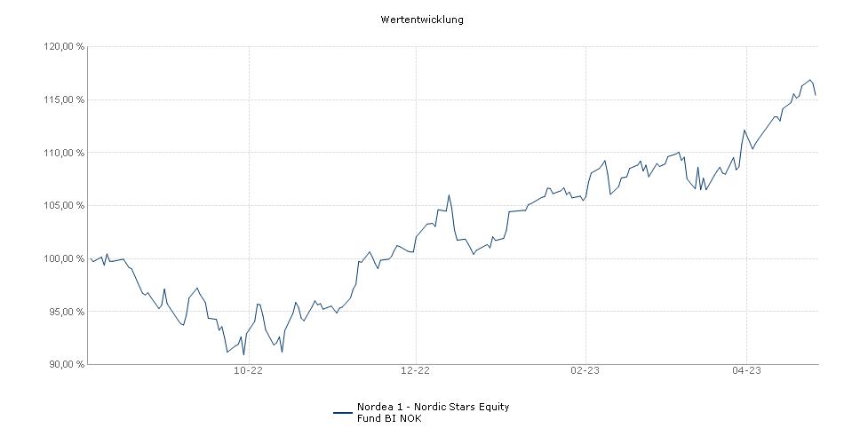 Nordea 1 - Nordic Stars Equity Fund BI-NOK Performance